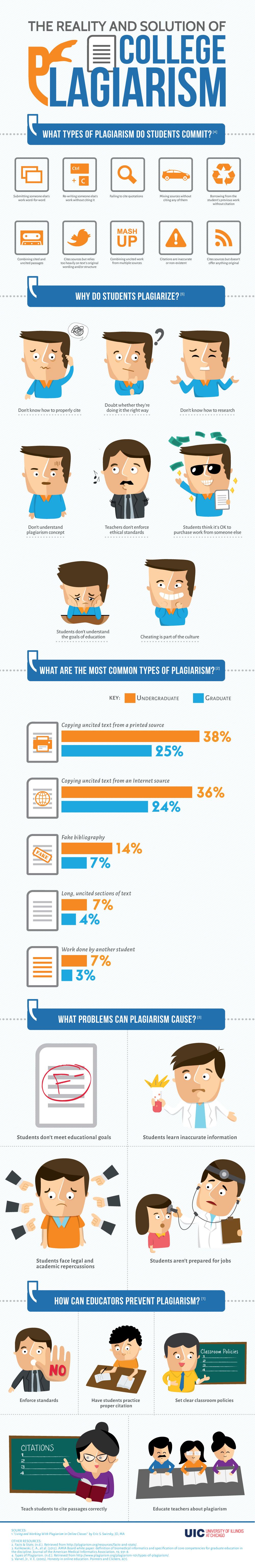 UIC_Plagiarism_Infographic
